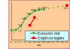 Evolución reciclado envases plásticos / España.